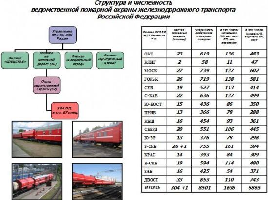 Структура и численность ведомстенной пожарной охраны железнодорожного транспорта Российской Федерации