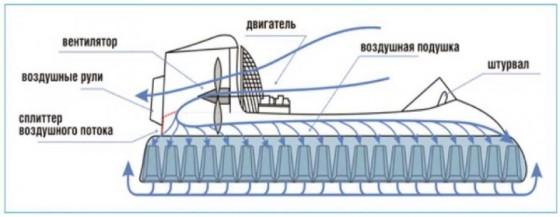 Принцип работы аппарата на воздушной подушке