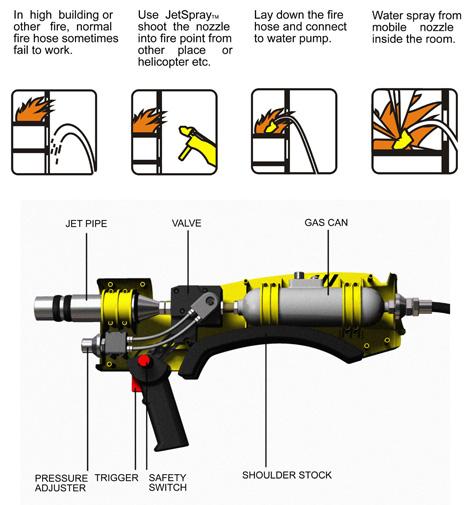 Ракетная установка для пожарных Jet Spray