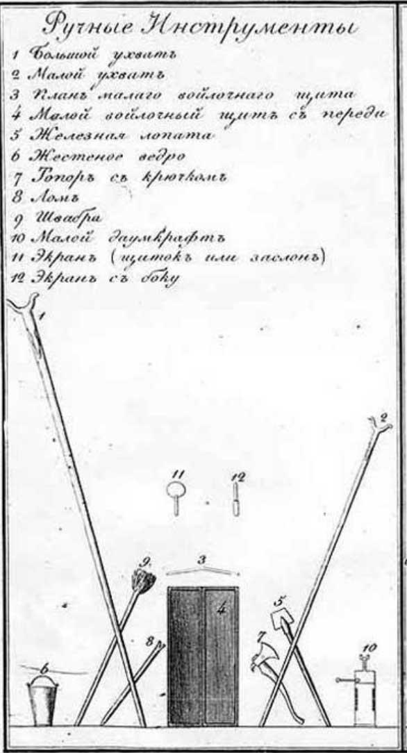 """Ручные инструменты для тушения пожара. Иллюстрация из книги """"Практическое наставление брандмейстерам"""""""