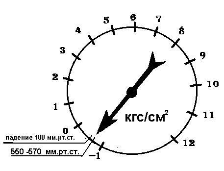 Показания мановакууметра при испытании насоса на сухой вакуум