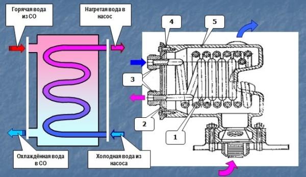 Система дополнительного охлаждения
