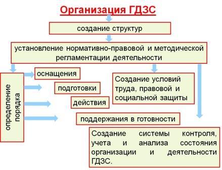 организационно методическое обеспечение деятельности гдзс