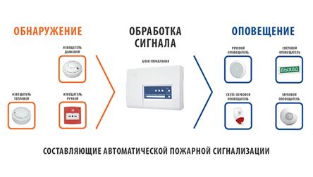Составляющие автоматической пожарной сигнализации
