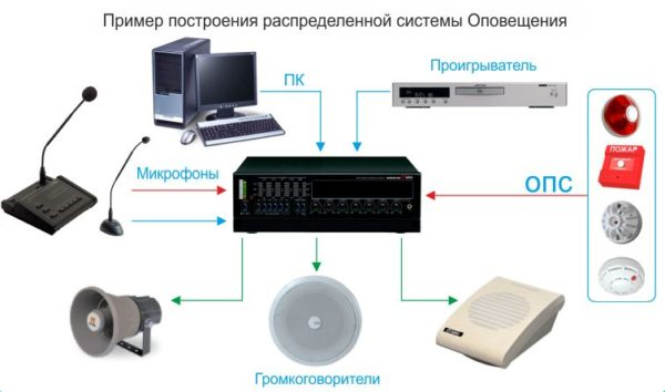 Пример построения системы оповещения