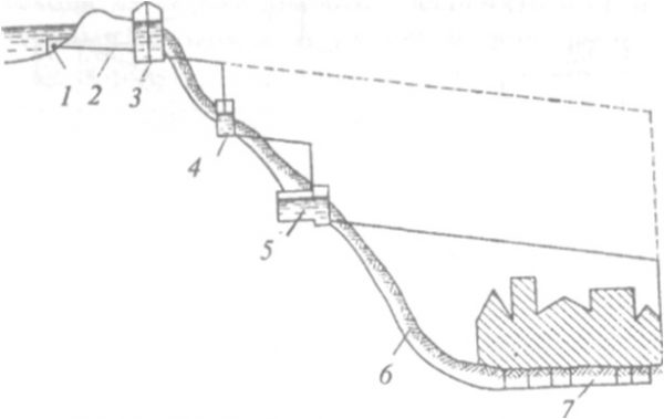 Пример самотечного водопровода