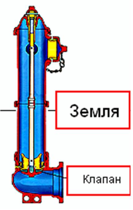 Схема-рисунок надземного ПГ