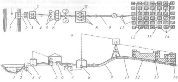 Схема водоснабжения города