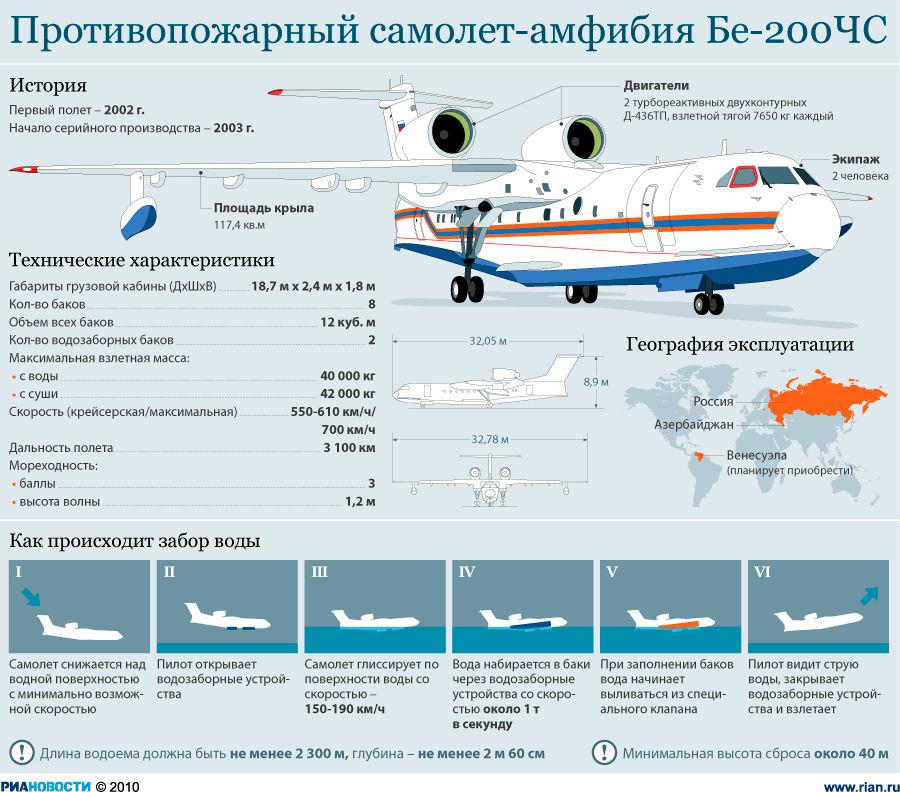 Самолет-амфибия БЕ-200ЧС. Инфографика РИА
