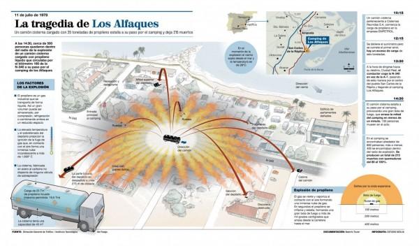 Трагедия в Лос-Альфакесе - инфографика из испанской прессы
