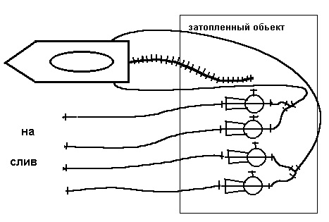 Схема работы автомобиля на максимальную мощность при откачке