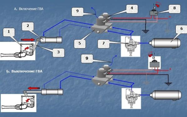 Схема работы электропневмопривода
