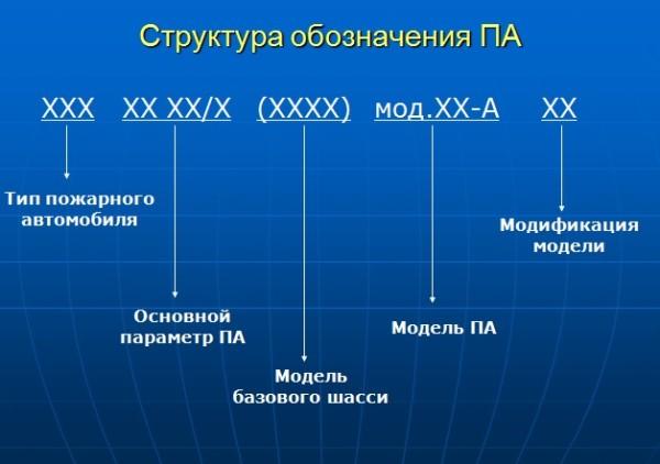 Структура обозначения ПА