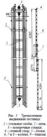 выдвижная лестница схема