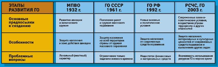 Этапы развития ГО