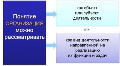 Понятие организации