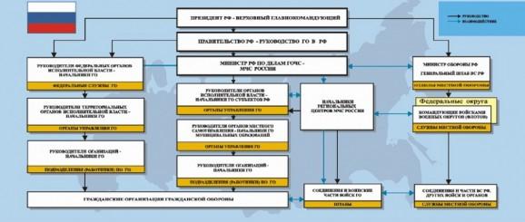 Схема организации ГО