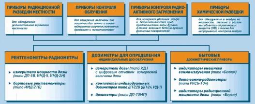 Схема приборов