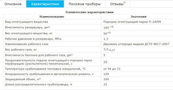 TTH-ustanovki-pozharotusheniya