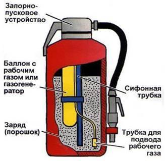 Работа избыточного газа в огнетушителе