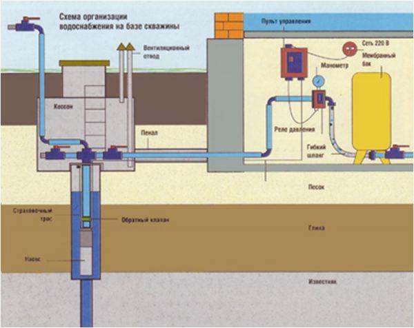 Система водоснабжения