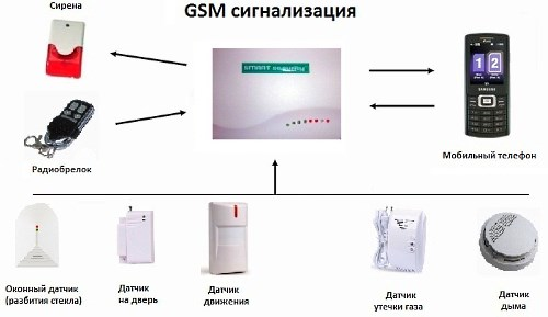 Из чего состоит GSM сигнализация