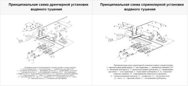 Схемы дренчерной и спринклерной водяной установки