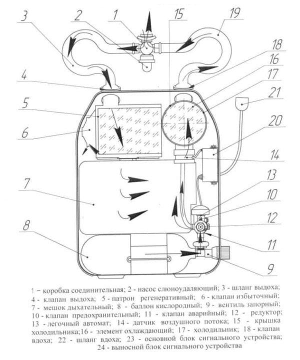 Схема действия респиратора УРАЛ-10